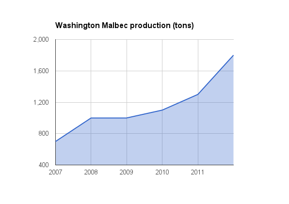 Washington Malbec
