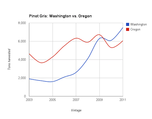 Washington Pinot Gris