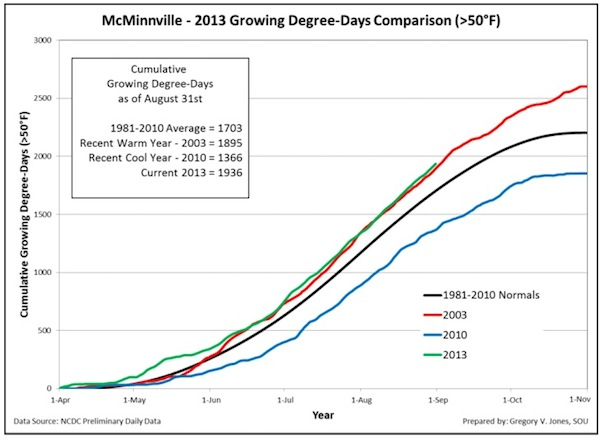 mcminnville-2013-growing-degree-days-august