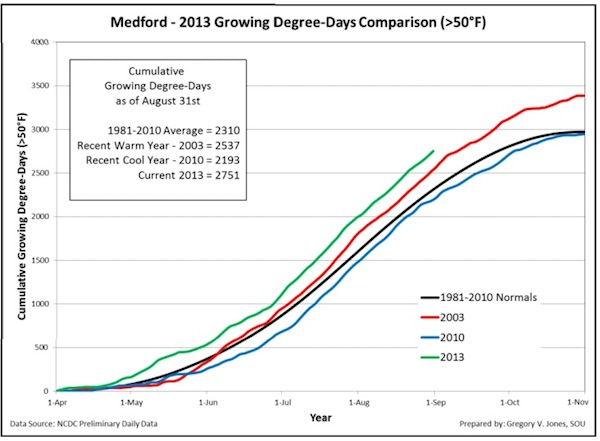 medford-2013-growing-degree-days
