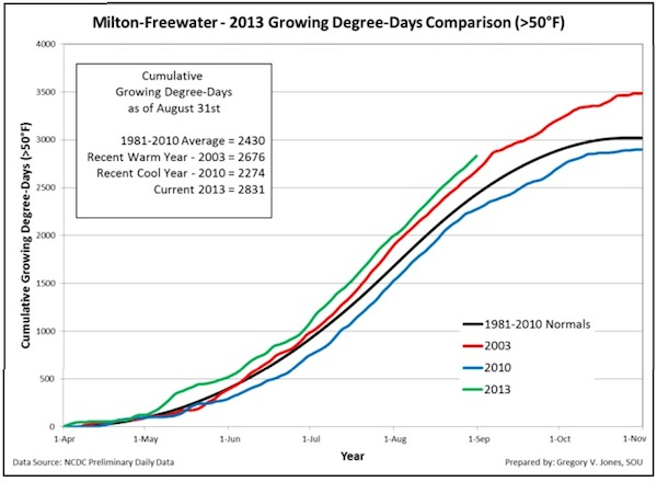 milton-freewater-2013-growing-degree-days-august