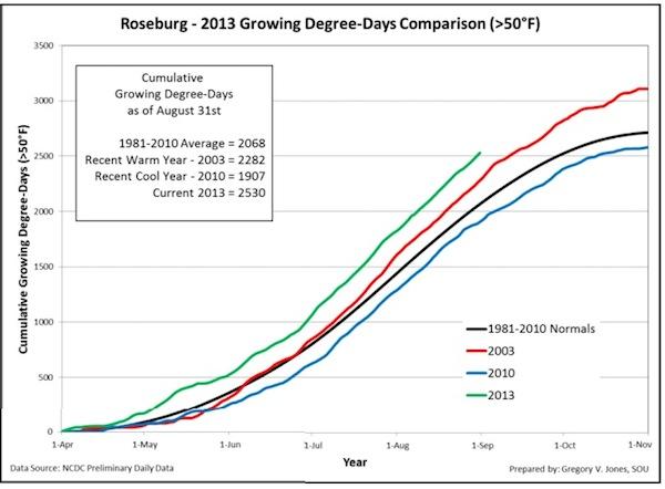 roseburg-2013-growing-degree-days