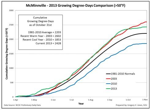 mcminnville-gdd-chart-2013