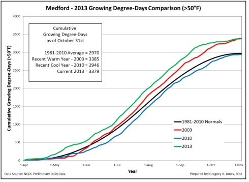 medford-gdd-chart-2013