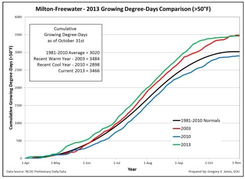 milton-freewater-gdd-chart-2013