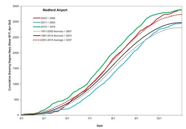rogue-valley-gdd-medfor-chart-2013