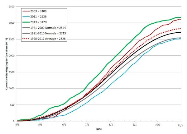umpqua-valley-gdd-chart-2013