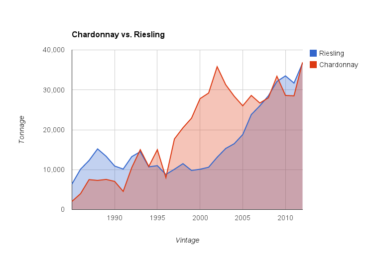 Washington Chardonnay and Riesling followed different paths to high tonnage.