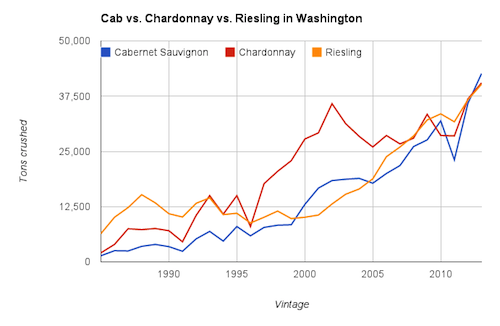 Cabernet Sauvignon is the No. 1 wine grape in Washington state.