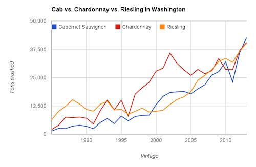 Cabernet Sauvignon is the No. 1 wine grape in Washington state.