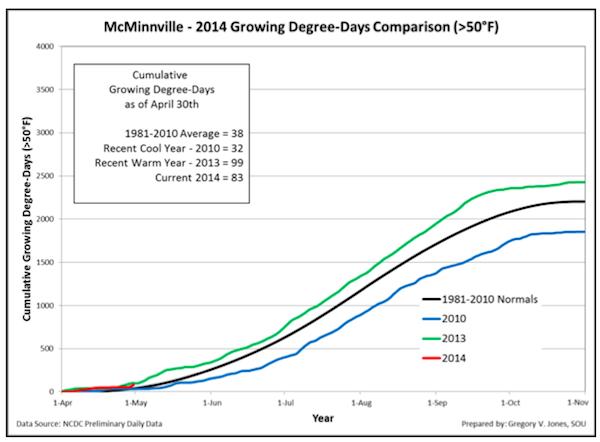 mcminnville-gdd-4-30-2014