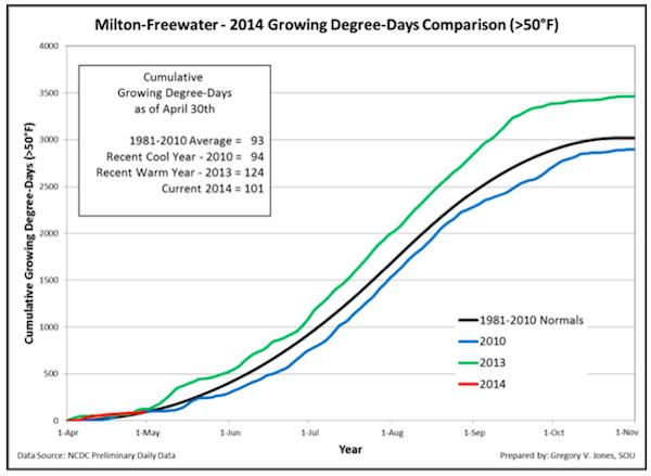 milton-freewater-gdd-4-30-2014