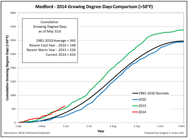 medford-2014-growing-degree-days-may-31