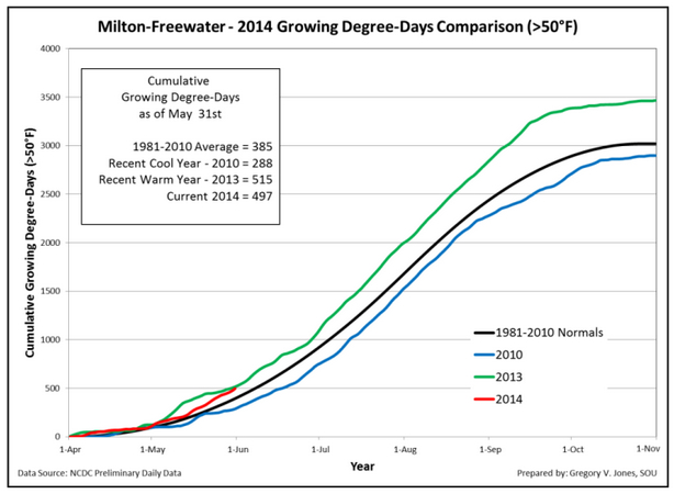 milton-freewater-2014-growing-degree-days-may-31