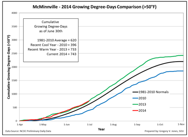 mcminnville-growing-degree-days-2014-june