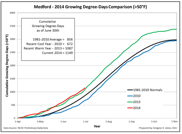 medford-growing-degree-days-2014-june