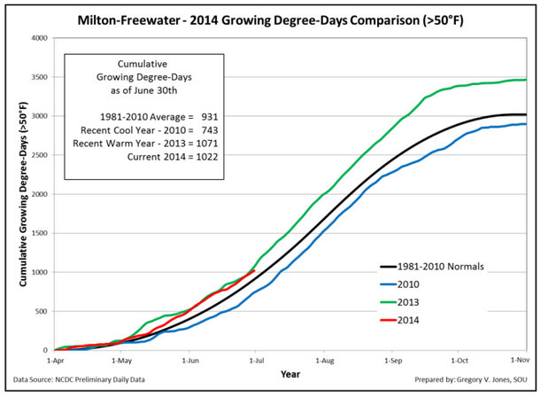 milton-freewater-growing-degree-days-2014-june