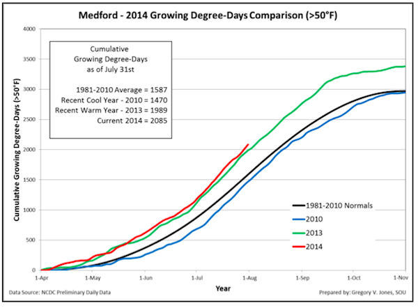 medford-july-2014-growing-degree-days-chart