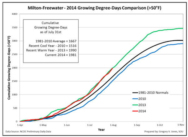 milton-freewater-july-2014-growing-degree-days-chart