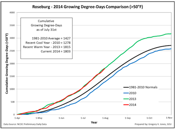 roseburg-july-2014-growing-degree-days-chart