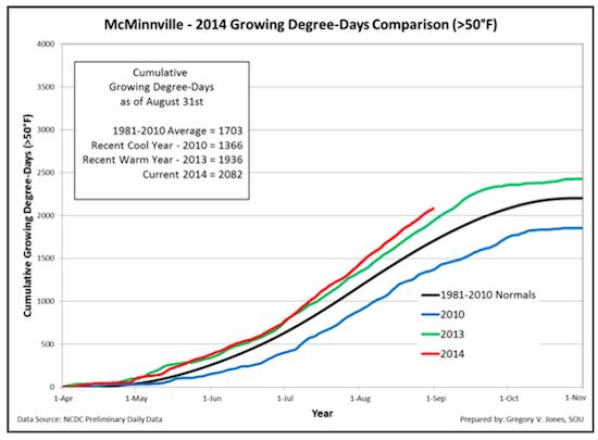 mcminnville-gdd-9-1-2014