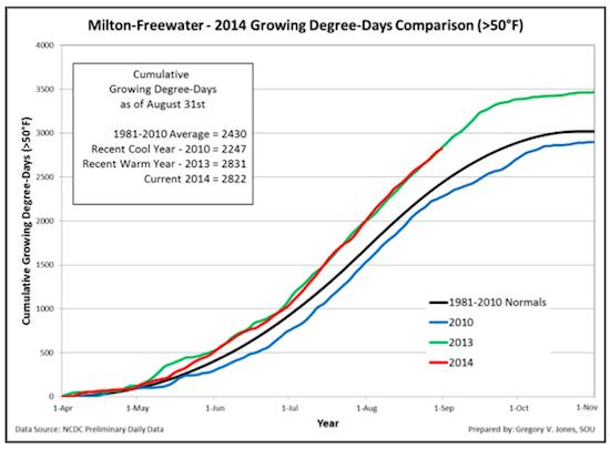 milton-freewater-gdd-9-1-2014