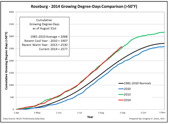 roseburg-gdd-9-1-2014