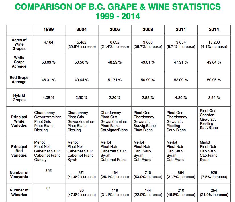 bc-grapes-wine-stats-1999-2014-chart