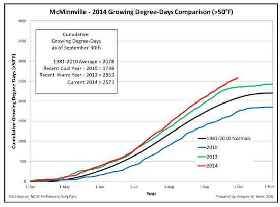 mcminnville-gdd-10-1-14