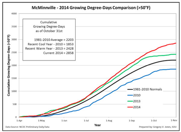 mcminnville-growing-degree-days-2014-final-chart