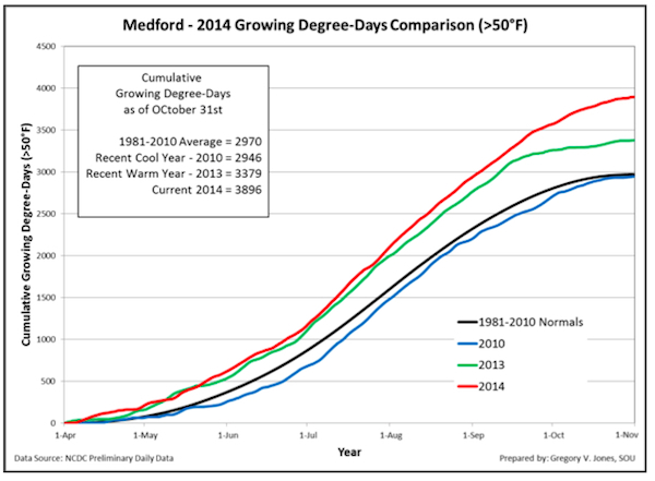 medford-growing-degree-days-2014-final-chart