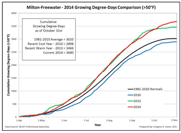 milton-freewater-growing-degree-days-2014-final-chart