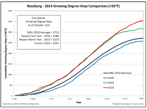 roseburg-growing-degree-days-2014-final-chart