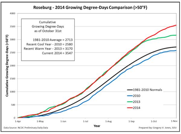 roseburg-growing-degree-days-2014-final-chart