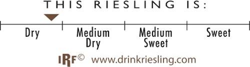 International Riesling Foundation Riesling Taste Profile scale.