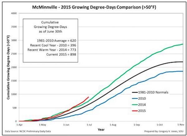 mcminnville-gdd-june-2015