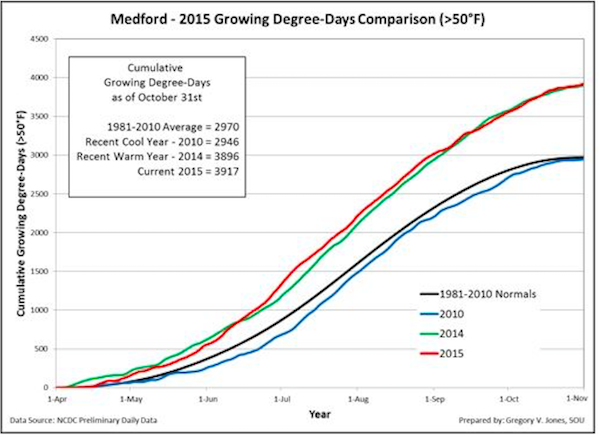 medford-growing-degree-days-2015-total