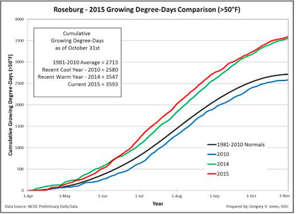 roseburg-growing-degree-days-2015-total