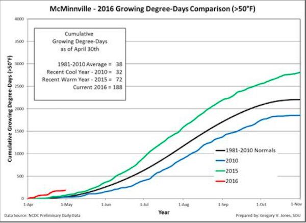 mcminnville-gdd-4-30-16.