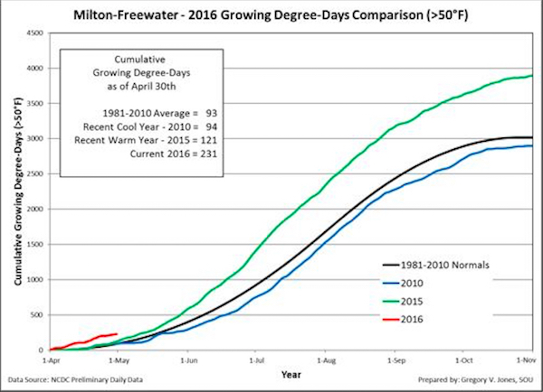 milton-freewater-gdd-4-30-16