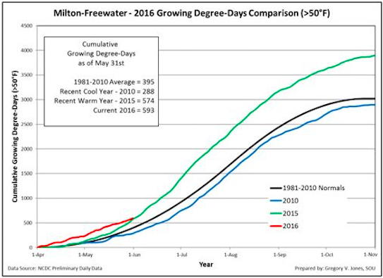 Southern Oregon University researcher Greg Jones uses the National Climatic Data Center to compile growing degree days for many of the Pacific Northwest's growing regions, including Milton-Freewater, McMinnville, Roseburg and Medford.