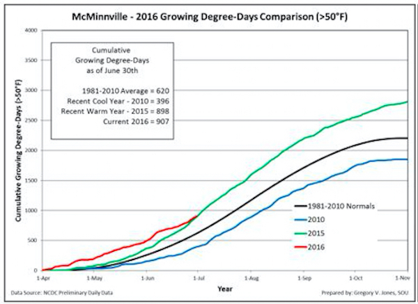 Cumulative growing degree-days (base 50°F, no upper cut-off) for McMinnville, in the heart of Oregon's Willamette Valley. Comparisons reflect the current vintage, a recent cool vintage (2010), a recent warm vintage (2015) and the 1981-2010 climate normals are shown (NCDC preliminary daily data).