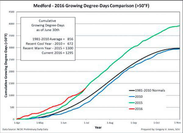 Cumulative growing degree-days (base 50°F, no upper cut-off) for Medford, Ore. Comparisons reflect the current vintage, a recent cool vintage (2010), a recent warm vintage (2015) and the 1981-2010 climate normals are shown (NCDC preliminary daily data).