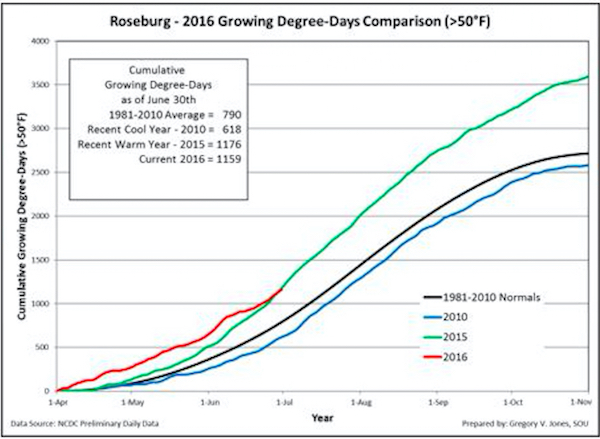 Cumulative growing degree-days (base 50°F, no upper cut-off) for Roseburg, Ore. Comparisons reflect the current vintage, a recent cool vintage (2010), a recent warm vintage (2015) and the 1981-2010 climate normals are shown (NCDC preliminary daily data).