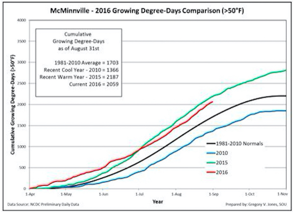 Cumulative growing degree-days (base 50°F, no upper cut-off) for McMinnville, in the heart of Oregon's northern Willamette Valley. Comparisons reflect the current vintage, a recent cool vintage (2010), a recent warm vintage (2015) and the 1981-2010 climate normals are shown (NCDC preliminary daily data).