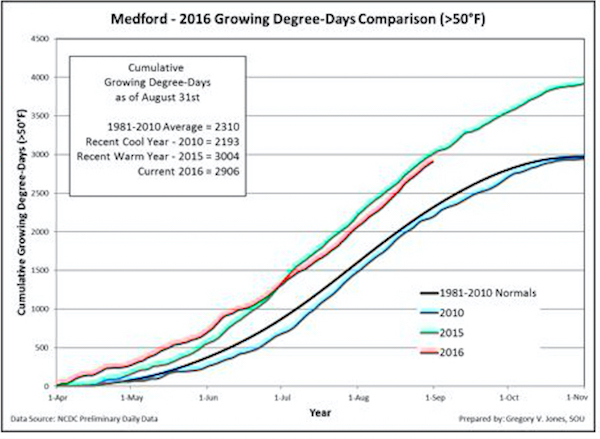 Cumulative growing degree-days (base 50°F, no upper cut-off) for Medford in southern Oregon. Comparisons reflect the current vintage, a recent cool vintage (2010), a recent warm vintage (2015) and the 1981-2010 climate normals are shown (NCDC preliminary daily data).