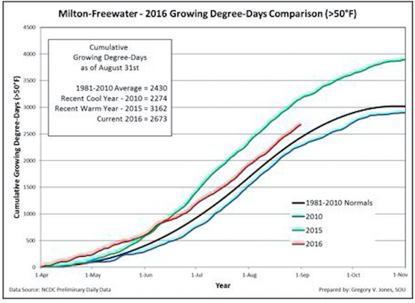 Cumulative growing degree-days (base 50°F, no upper cut-off) for Milton-Freewater, Ore., in the Walla Walla Valley. Comparisons reflect the current vintage, a recent cool vintage (2010), a recent warm vintage (2015) and the 1981-2010 climate normals are shown (NCDC preliminary daily data).
