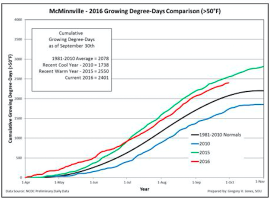 Cumulative growing degree-days (base 50°F, no upper cut-off) for McMinnville, Ore., in the Willamette Valley. Comparisons reflect the current vintage, a recent cool vintage (2010), a recent warm vintage (2015) and the 1981-2010 climate normals are shown (NCDC preliminary daily data).