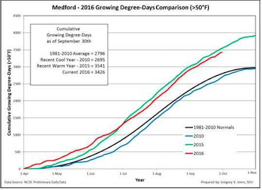 Cumulative growing degree-days (base 50°F, no upper cut-off) for Medford, Ore., in the Rogue Valley. Comparisons reflect the current vintage, a recent cool vintage (2010), a recent warm vintage (2015) and the 1981-2010 climate normals are shown (NCDC preliminary daily data).