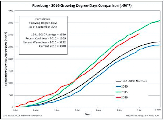 Cumulative growing degree-days (base 50°F, no upper cut-off) for Roseburg, Ore., in the Umpqua Valley. Comparisons reflect the current vintage, a recent cool vintage (2010), a recent warm vintage (2015) and the 1981-2010 climate normals are shown (NCDC preliminary daily data).